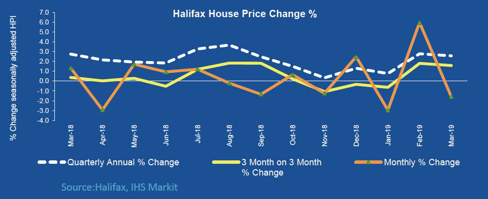 Annual house price growth holds steady at 2.6% say Halifax